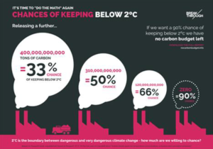 Chances of keeping below 2 degrees C
